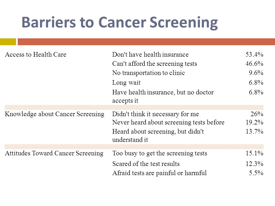 Barriers to Cancer Screening Access to Health CareDon t have health insurance53.4% Can t afford the screening tests46.6% No transportation to clinic9.6% Long wait6.8% Have health insurance, but no doctor accepts it 6.8% Knowledge about Cancer ScreeningDidn t think it necessary for me26% Never heard about screening tests before19.2% Heard about screening, but didn t understand it 13.7% Attitudes Toward Cancer ScreeningToo busy to get the screening tests15.1% Scared of the test results12.3% Afraid tests are painful or harmful5.5%
