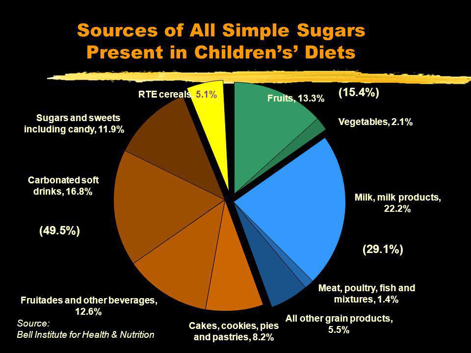 NHANES 2001-02 Sources of All Simple Sugars Present in Childrens Diets Fruits, 13.3% Vegetables, 2.1% (15.4%) Milk, milk products, 22.2% Meat, poultry, fish and mixtures, 1.4% All other grain products, 5.5% (29.1%) Cakes, cookies, pies and pastries, 8.2% Sugars and sweets including candy, 11.9% Carbonated soft drinks, 16.8% Fruitades and other beverages, 12.6% (49.5%) RTE cereals, 5.1% Misc.