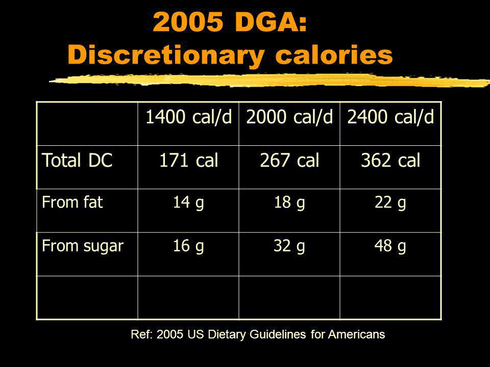 2005 DGA: Discretionary calories 1400 cal/d2000 cal/d2400 cal/d Total DC171 cal267 cal362 cal From fat14 g18 g22 g From sugar16 g32 g48 g Ref: 2005 US Dietary Guidelines for Americans