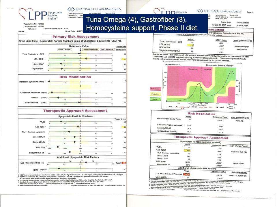 19 Tuna Omega (4), Gastrofiber (3), Homocysteine support, Phase II diet