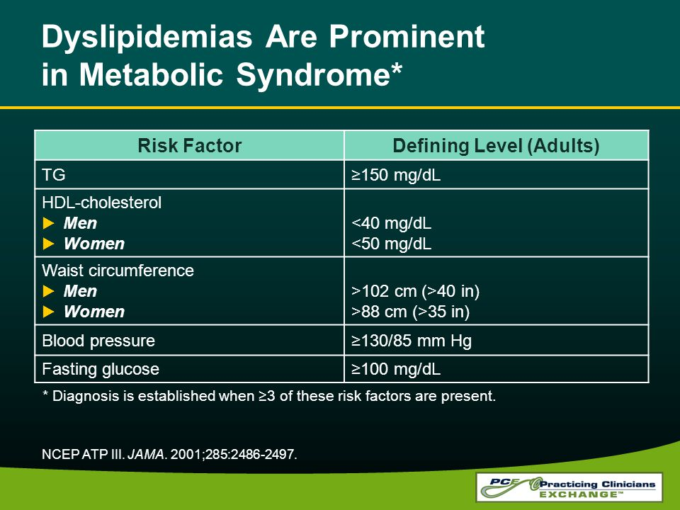 Dyslipidemias Are Prominent in Metabolic Syndrome* NCEP ATP III. JAMA. 2001;285:2486-2497. Risk FactorDefining Level (Adults) TG150 mg/dL HDL-choleste