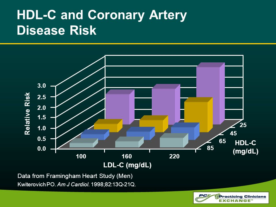 HDL-C and Coronary Artery Disease Risk Kwiterovich PO. Am J Cardiol. 1998;82:13Q-21Q. 3.0 2.5 2.0 1.5 1.0 0.5 0.0 Relative Risk 100160220 LDL-C (mg/dL