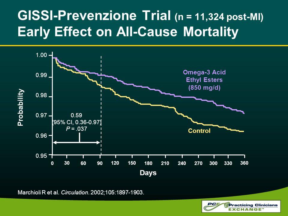 GISSI-Prevenzione Trial (n = 11,324 post-MI) Early Effect on All-Cause Mortality Marchioli R et al.