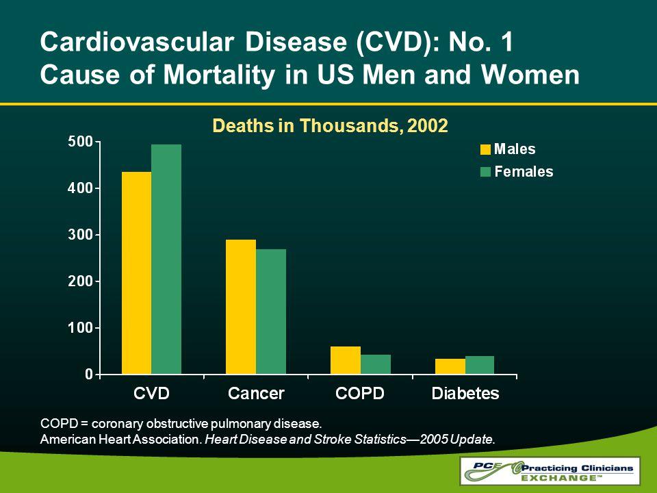 COPD = coronary obstructive pulmonary disease.American Heart Association.