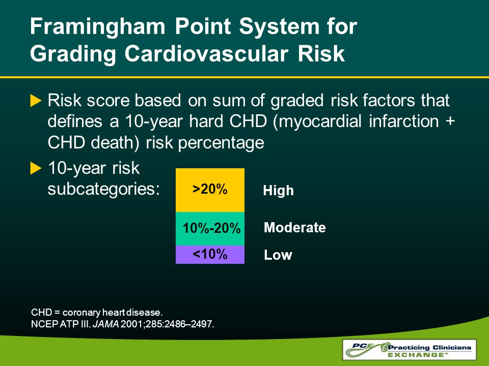 Framingham Point System for Grading Cardiovascular Risk Risk score based on sum of graded risk factors that defines a 10-year hard CHD (myocardial infarction + CHD death) risk percentage 10-year risk subcategories: <10% 10%-20% >20% Low Moderate High CHD = coronary heart disease.