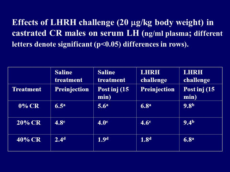 Saline treatment LHRH challenge TreatmentPreinjectionPost inj (15 min) PreinjectionPost inj (15 min) 0% CR6.5 a 5.6 a 6.8 a 9.8 b 20% CR4.8 c 4.0 c 4.6 c 9.4 b 40% CR2.4 d 1.9 d 1.8 d 6.8 a Effects of LHRH challenge (20 g/kg body weight) in castrated CR males on serum LH ( ng/ml plasma ; different letters denote significant (p<0.05) differences in rows).