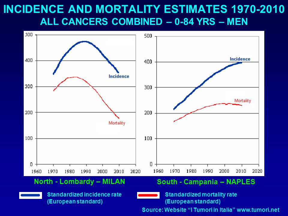 INCIDENCE AND MORTALITY ESTIMATES 1970-2010 ALL CANCERS COMBINED – 0-84 YRS – MEN North - Lombardy – MILAN South - Campania – NAPLES Standardized incidence rate (European standard) Standardized mortality rate (European standard) Source: Website I Tumori in Italia www.tumori.net