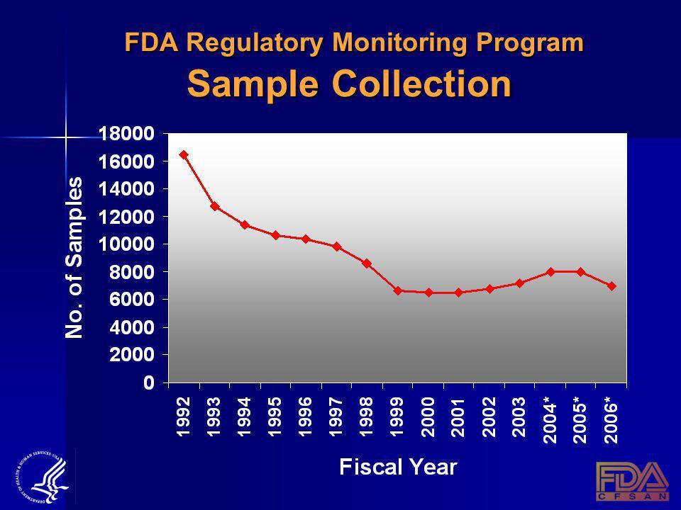 FDA Regulatory Monitoring Program Sample Collection FDA Regulatory Monitoring Program Sample Collection