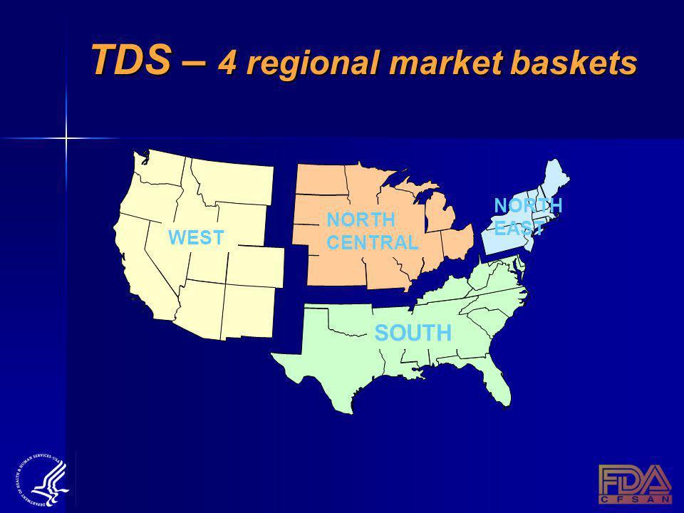 TDS – 4 regional market baskets WEST NORTH CENTRAL NORTH EAST SOUTH