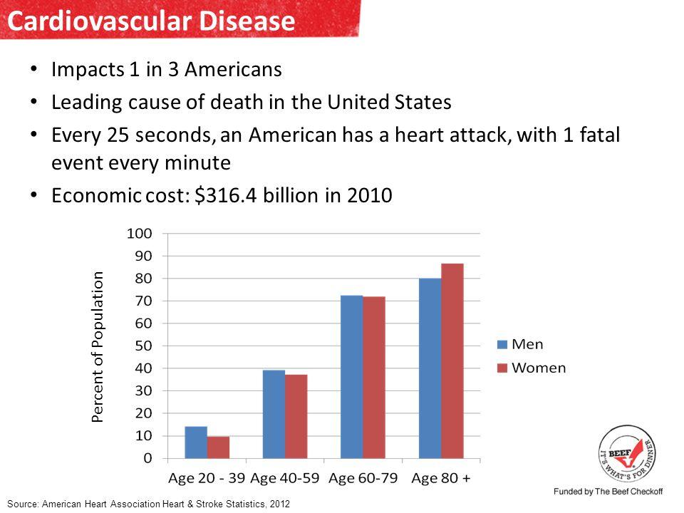 Heart Disease Risk Factors GeneticsGenderAgeSmoking Obesity / Diabetes Elevated Total Cholesterol Elevated LDL-C Reduced HDL-C High Blood Pressure