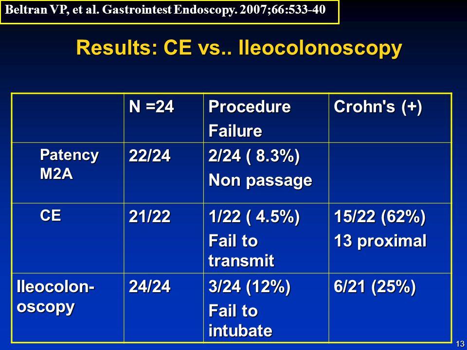 13 Results: CE vs.. Ileocolonoscopy N =24 ProcedureFailure Crohn's (+) Patency M2A 22/24 2/24 ( 8.3%) Non passage CE21/22 1/22 ( 4.5%) Fail to transmi