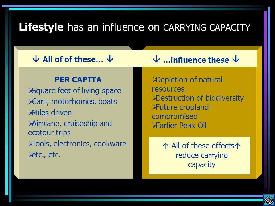 Lifestyle has an influence on CARRYING CAPACITY PER CAPITA Square feet of living space Cars, motorhomes, boats Miles driven Airplane, cruiseship and ecotour trips Tools, electronics, cookware etc., etc.