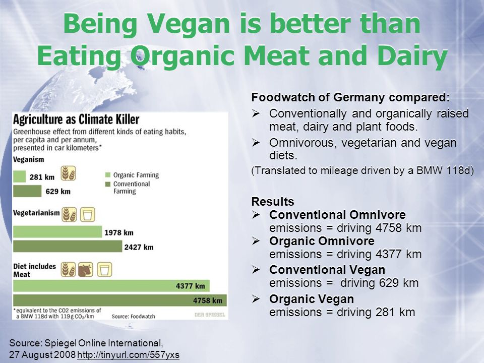 Being Vegan is better than Eating Organic Meat and Dairy Foodwatch of Germany compared: Conventionally and organically raised meat, dairy and plant foods.