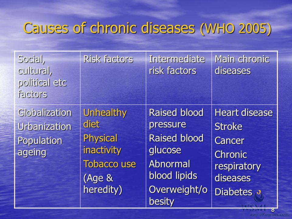 8 Causes of chronic diseases (WHO 2005) Social, cultural, political etc factors Risk factors Intermediate risk factors Main chronic diseases Globaliza