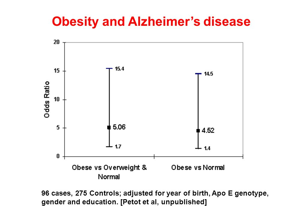 Obesity and Alzheimers disease 96 cases, 275 Controls; adjusted for year of birth, Apo E genotype, gender and education.