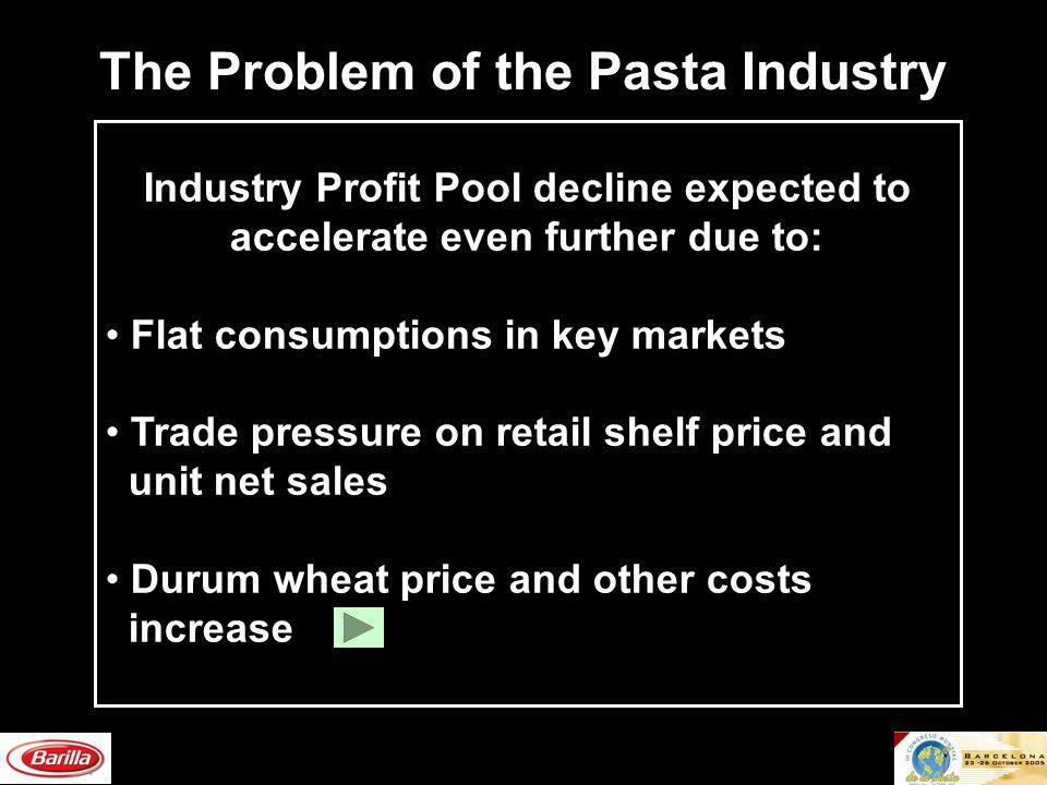 The Problem of the Pasta Industry Industry Profit Pool decline expected to accelerate even further due to: Flat consumptions in key markets Trade pres