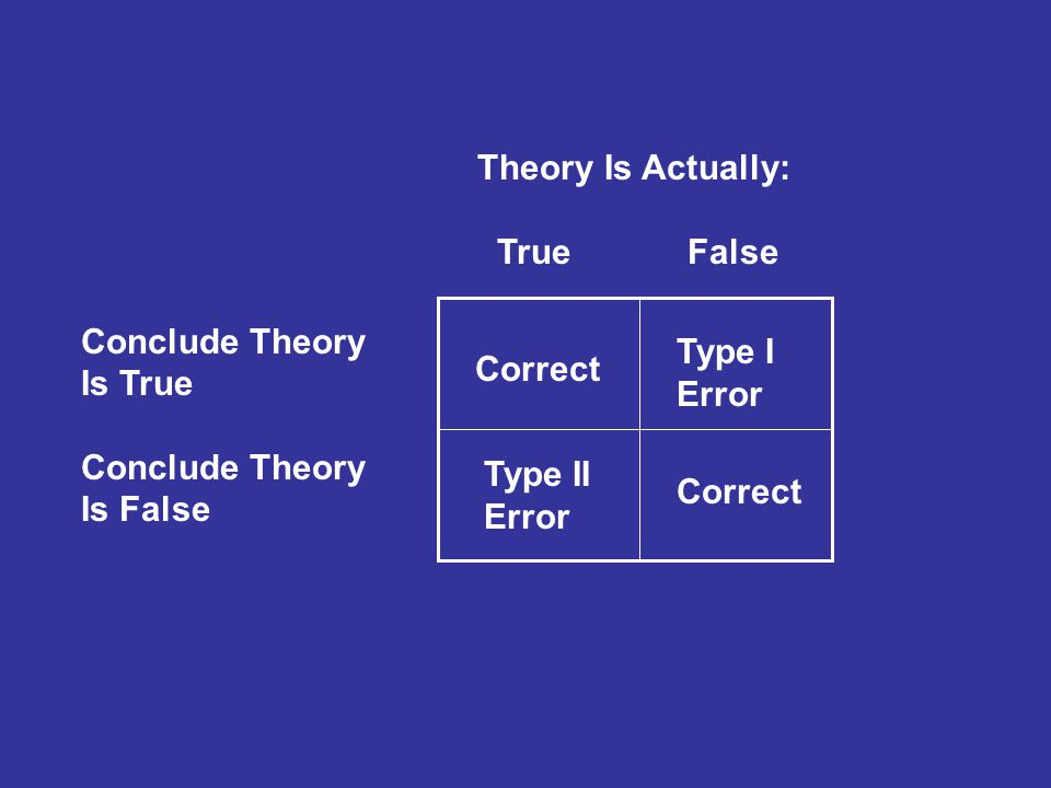 Theory Is Actually: True False Conclude Theory Is True Conclude Theory Is False Correct Type I Error Type II Error
