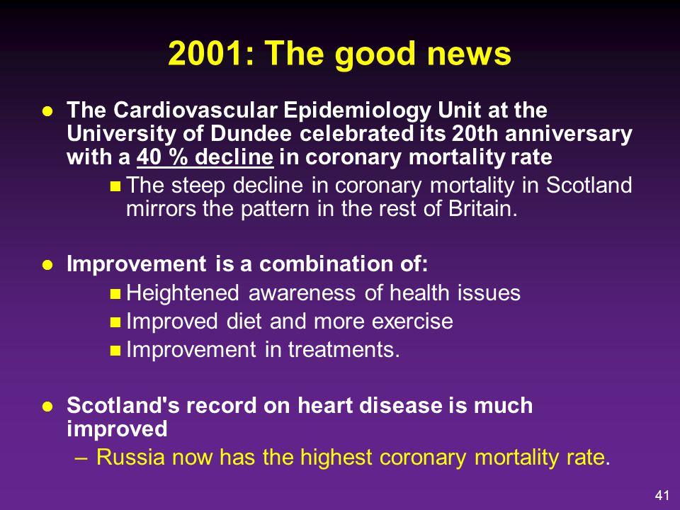 42 2003 British Women s Heart and Health Study 4286 Women –20% MI, angina, HF, CVA, PVD.