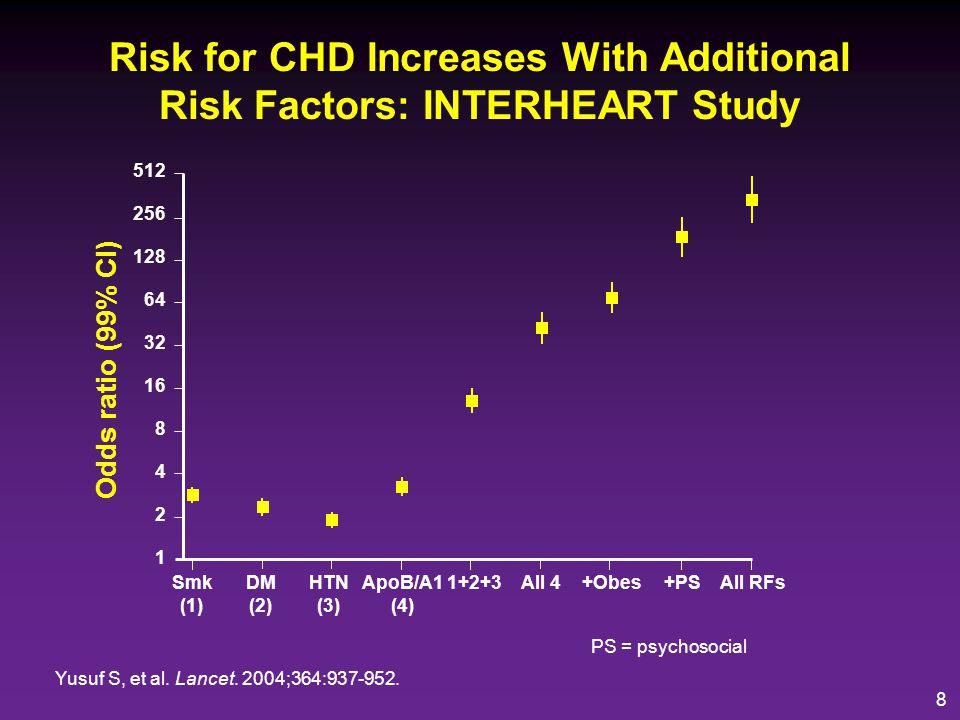 9 INTERHEART: Impact on CV Risk of Multiple Risk Factors (Smoking, Lipids, Hypertension, Diabetes, Abdominal Obesity, Diet, Physical Activity, Alcohol, Psychosocial*) Yusuf S, et al.