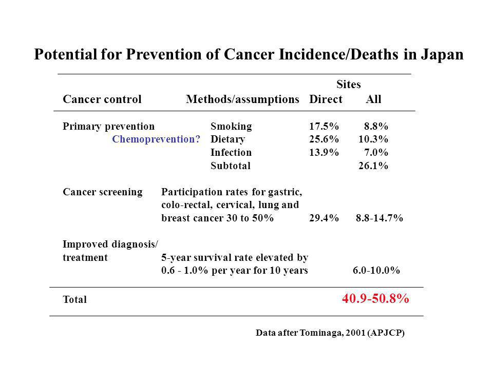 Sites Cancer control Methods/assumptions Direct All Primary preventionSmoking 17.5% 8.8% Chemoprevention Dietary 25.6%10.3% Infection 13.9% 7.0% Subtotal26.1% Cancer screeningParticipation rates for gastric, colo-rectal, cervical, lung and breast cancer 30 to 50%29.4% 8.8-14.7% Improved diagnosis/ treatment5-year survival rate elevated by 0.6 - 1.0% per year for 10 years 6.0-10.0% Total 40.9-50.8% Potential for Prevention of Cancer Incidence/Deaths in Japan Data after Tominaga, 2001 (APJCP)