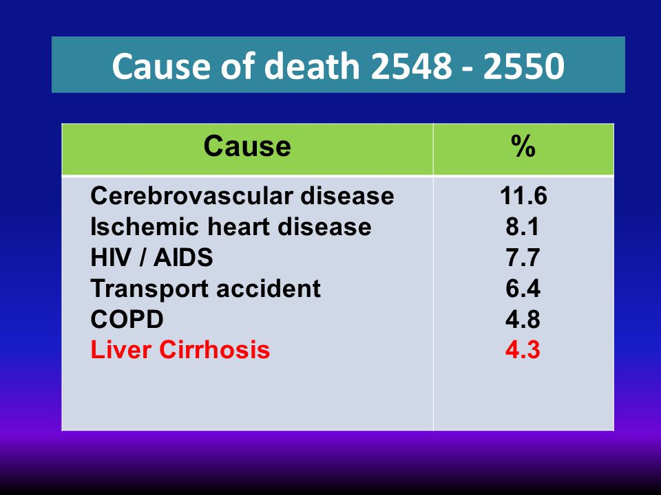 Cause of death 2548 - 2550 Cause% Cerebrovascular disease Ischemic heart disease HIV / AIDS Transport accident COPD Liver Cirrhosis 11.6 8.1 7.7 6.4 4