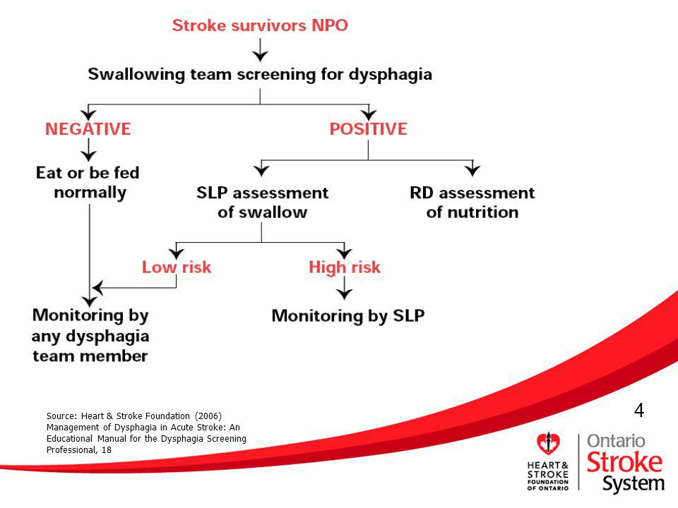 5 Best Practice Guidelines for Managing Dysphagia 1.Maintain all acute stroke survivors NPO until swallowing ability has been determined.