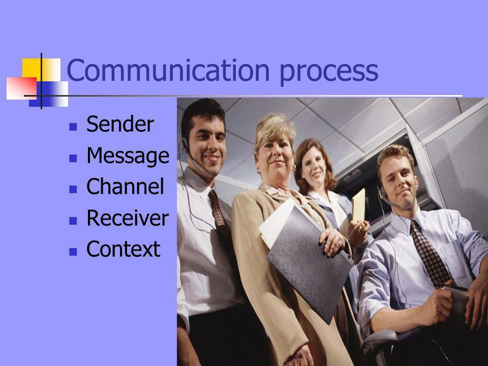 Communication process Sender Message Channel Receiver Context