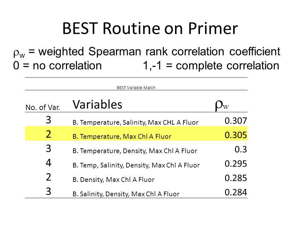 BEST Routine on Primer w = weighted Spearman rank correlation coefficient 0 = no correlation 1,-1 = complete correlation BEST Variable Match No. of Va