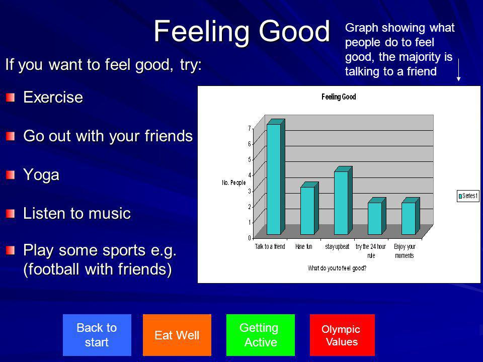 Feeling Good If you want to feel good, try: Exercise Go out with your friends Yoga Listen to music Play some sports e.g. (football with friends) Eat W
