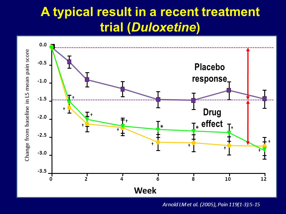 -3.5 -3.0 -2.5 -2.0 -1.5 -0.5 0.0 026101248 Week * * A typical result in a recent treatment trial (Duloxetine) Change from baseline in LS mean pain sc