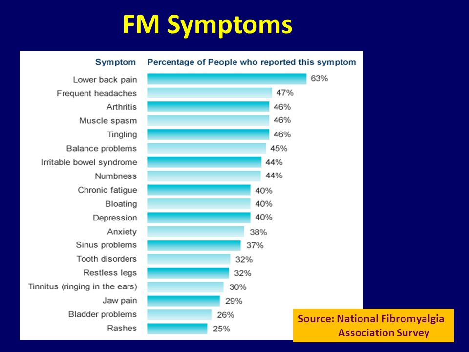 Source: National Fibromyalgia Association Survey FM Symptoms