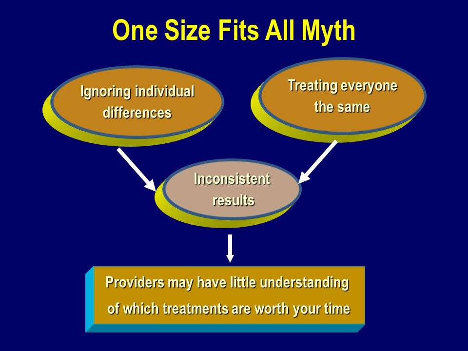 One Size Fits All Myth Ignoring individual differences Treating everyone the same Inconsistent results Providers may have little understanding of whic