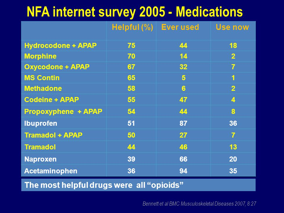 The most helpful drugs were all opioids NFA internet survey 2005 - Medications