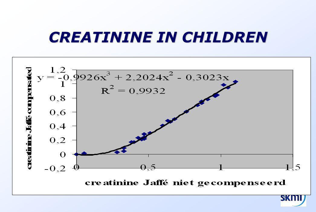 24 CREATININE IN CHILDREN