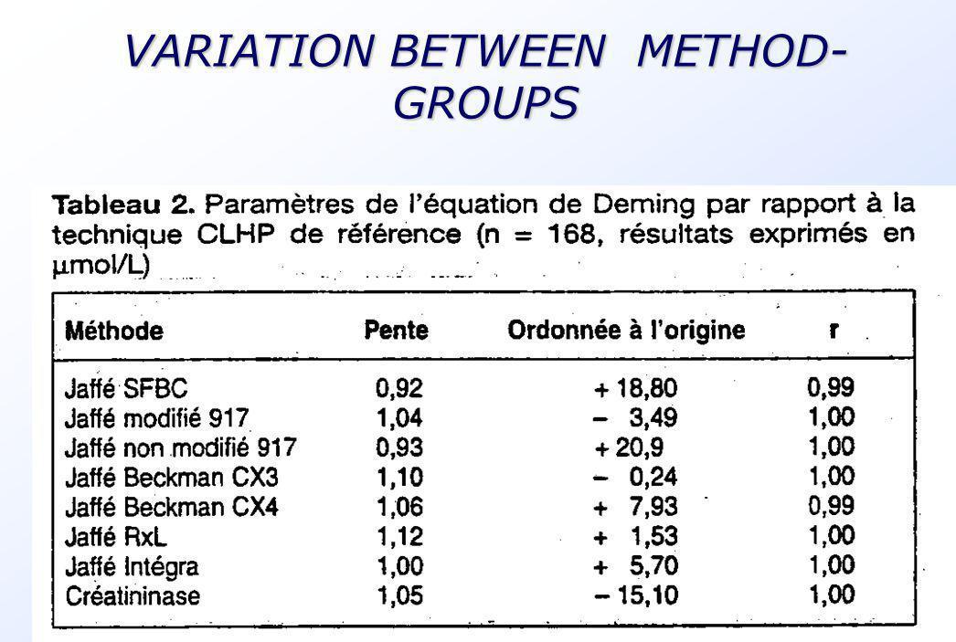 5 VARIATION BETWEEN METHOD- GROUPS