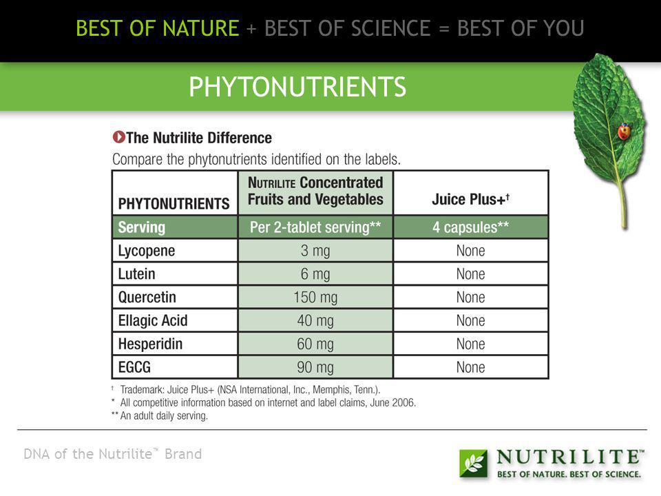 Innovator BEST OF NATURE + BEST OF SCIENCE = BEST OF YOU INNOVATION AND RESEARCH Nutrilite is the worlds leading brand of vitamin, mineral and supplements.