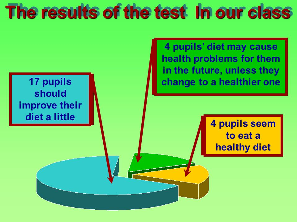 The results of the test In our class 17 pupils should improve their diet a little 4 pupils diet may cause health problems for them in the future, unless they change to a healthier one 4 pupils seem to eat a healthy diet