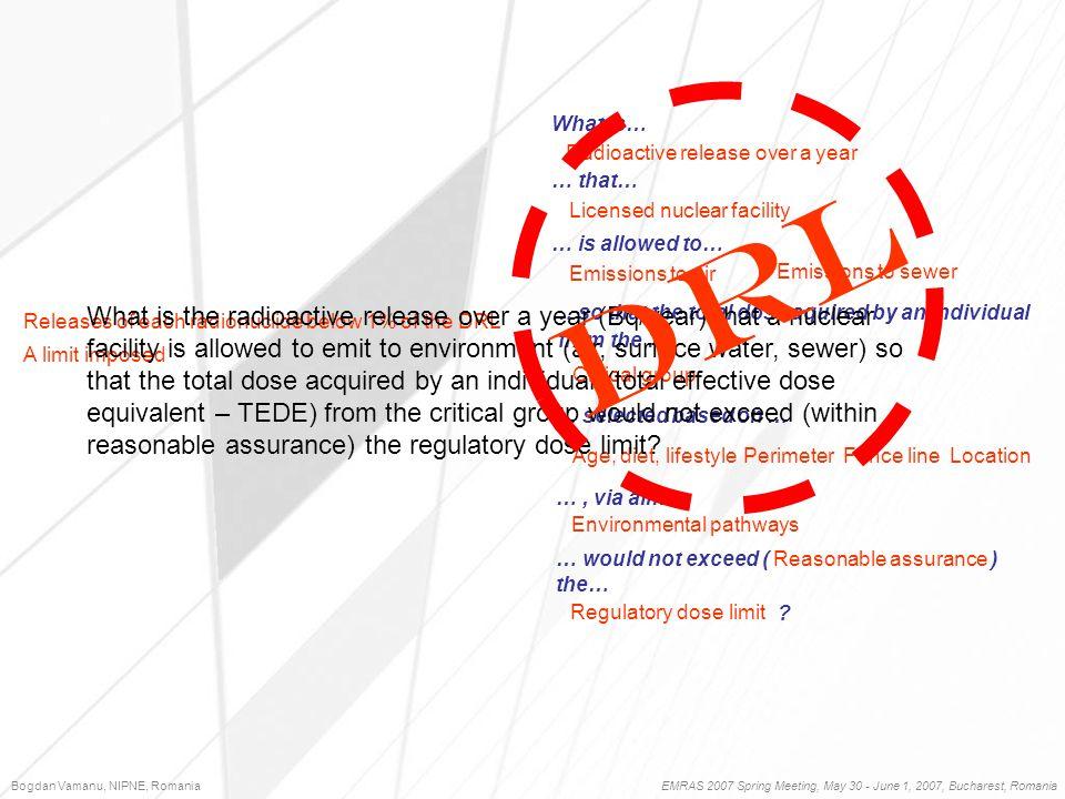 Bogdan Vamanu, NIPNE, Romania EMRAS 2007 Spring Meeting, May 30 - June 1, 2007, Bucharest, Romania OPERATION Receptor #1 Receptor #2 Receptor #3 Current Release Status of The Compund [Receptor #1] Current Release Status of The Compund [Receptor #2] Current Release Status of The Compund [Receptor #3] All but 131 I, Source #1 131 I, Source #1 [Bq] 131 I, Source #1 0.75 L(1,a, 131 I)=4210000 Max adm.