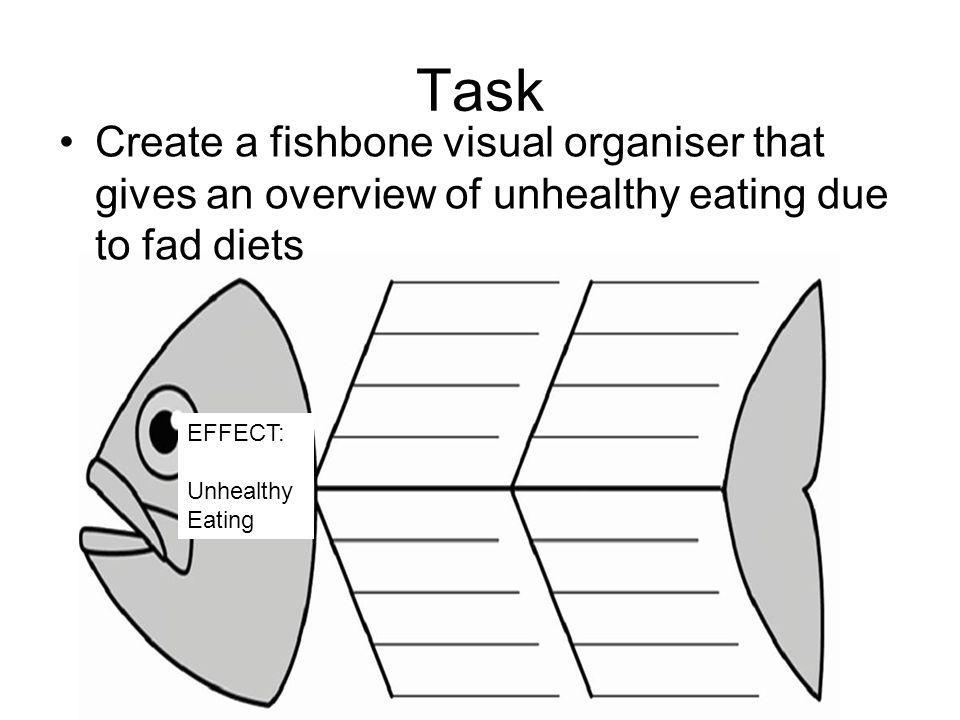Task Create a fishbone visual organiser that gives an overview of unhealthy eating due to fad diets EFFECT: Unhealthy Eating