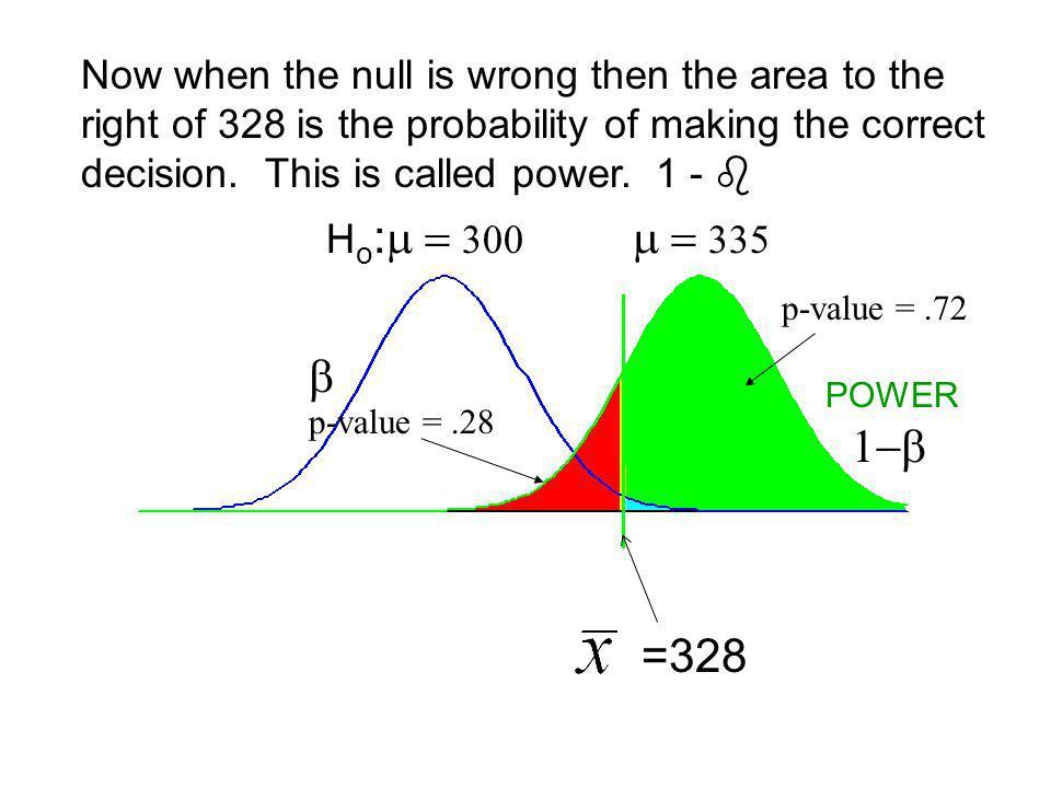 H o : p-value =.28 when = 335 α =.01 = 328 Below we see Alpha and Beta together.
