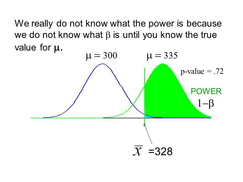 p-value =.28 p-value =.72 =328 POWER H o : Now when the null is wrong then the area to the right of 328 is the probability of making the correct decision.