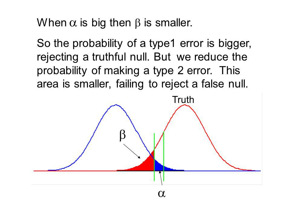 When is small then is big, if the null is false. So the probability of a type1 error is small, rejecting a truthful null. But the probability of makin