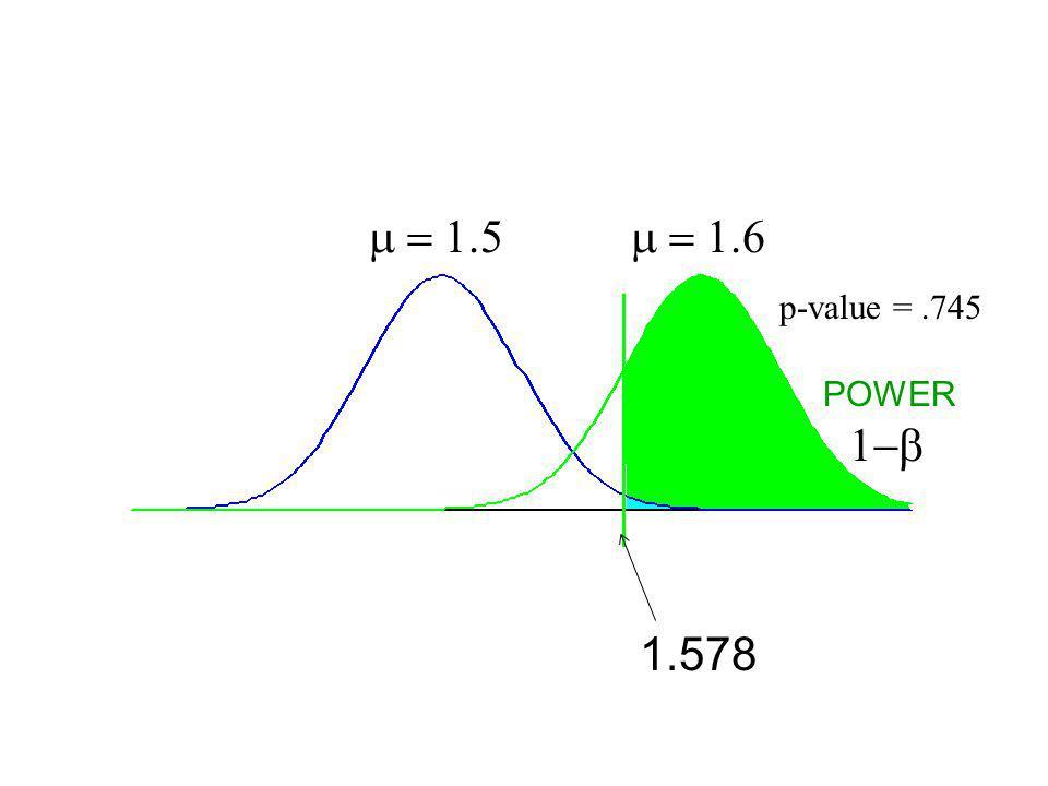 p-value =.255 p-value =.745 1.578 POWER