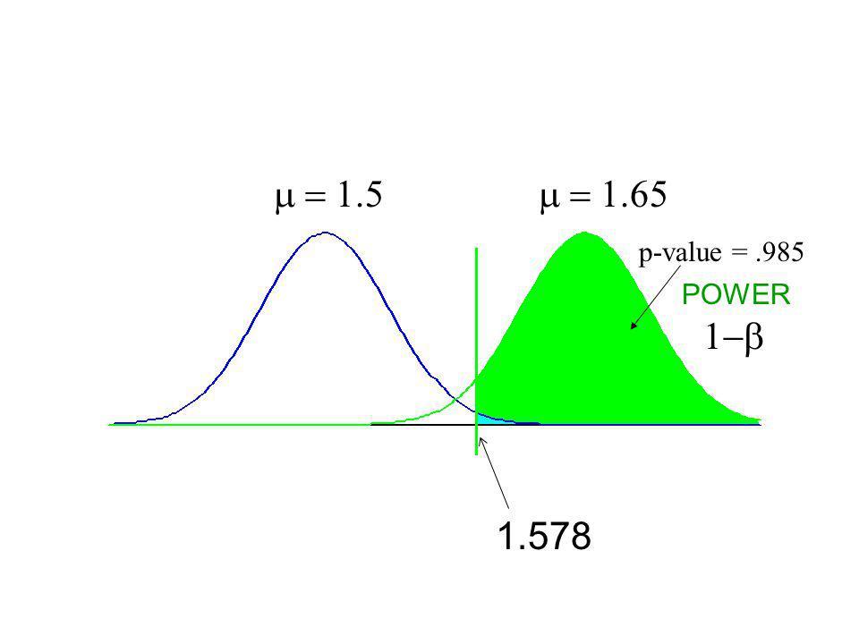 p-value =.745 1.578 POWER