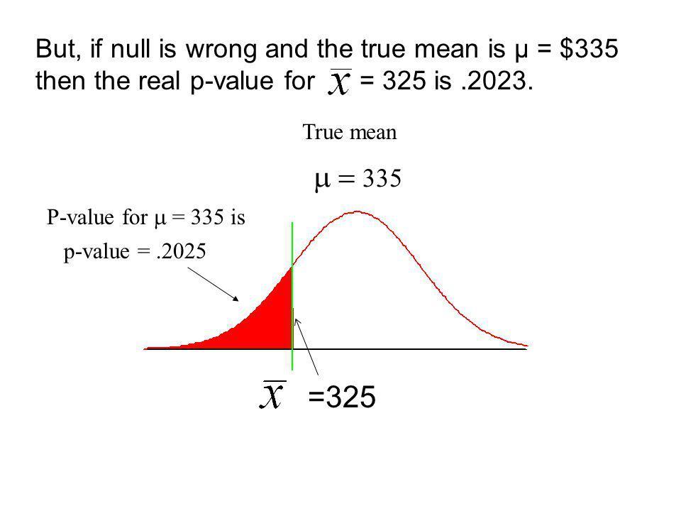 p-value = .
