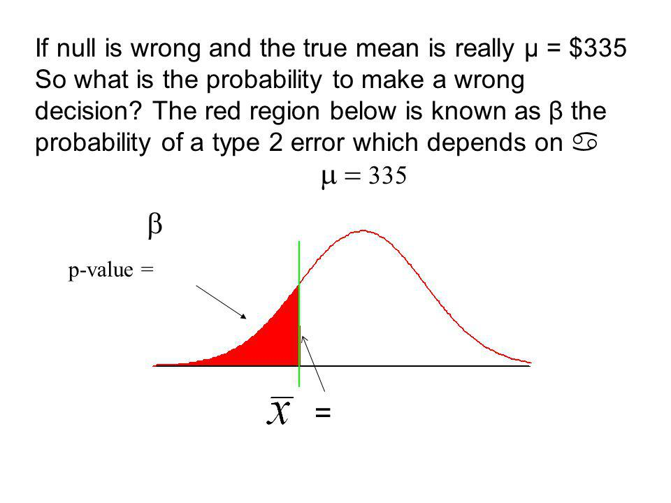 =325 p-value =.2025 True mean But, if null is wrong and the true mean is µ = $335 then the real p-value for = 325 is.2023.