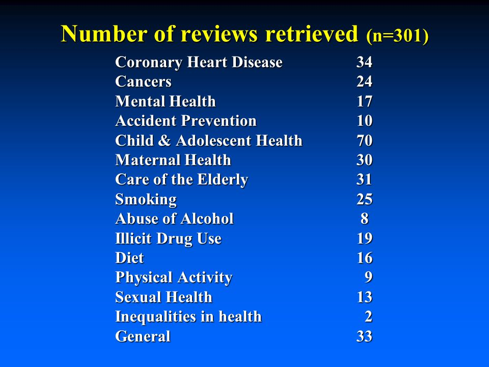 Number of reviews retrieved (n=301) Coronary Heart Disease34 Cancers24 Mental Health17 Accident Prevention10 Child & Adolescent Health70 Maternal Health 30 Care of the Elderly31 Smoking25 Abuse of Alcohol 8 Illicit Drug Use19 Diet16 Physical Activity 9 Sexual Health13 Inequalities in health 2 General33