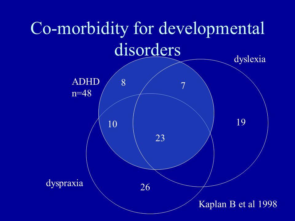 Co-morbidity for developmental disorders 8 19 26 10 23 7 ADHD n=48 dyspraxia dyslexia Kaplan B et al 1998