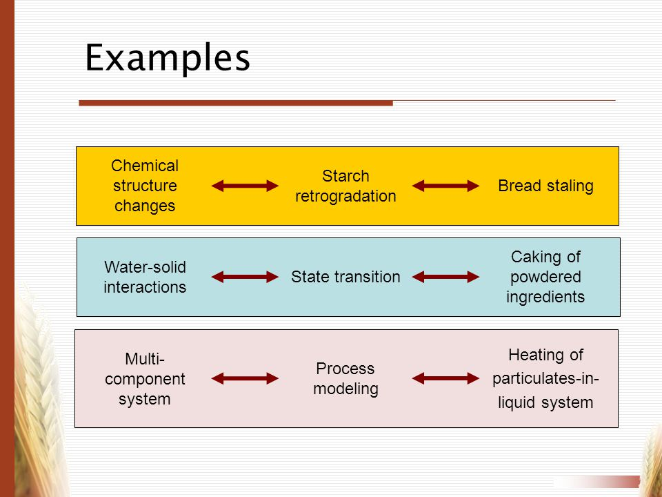 Examples Chemical structure changes Starch retrogradation Bread staling Water-solid interactions State transition Caking of powdered ingredients Multi