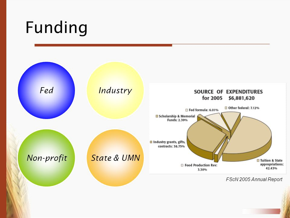 Funding Fed Non-profitState & UMN Industry FScN 2005 Annual Report